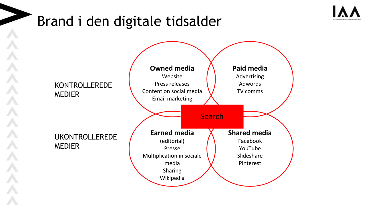 Et Venn diagram der viser de fire forskellige medietyper: Owned media, Paid Media, Earned media og Shared media.